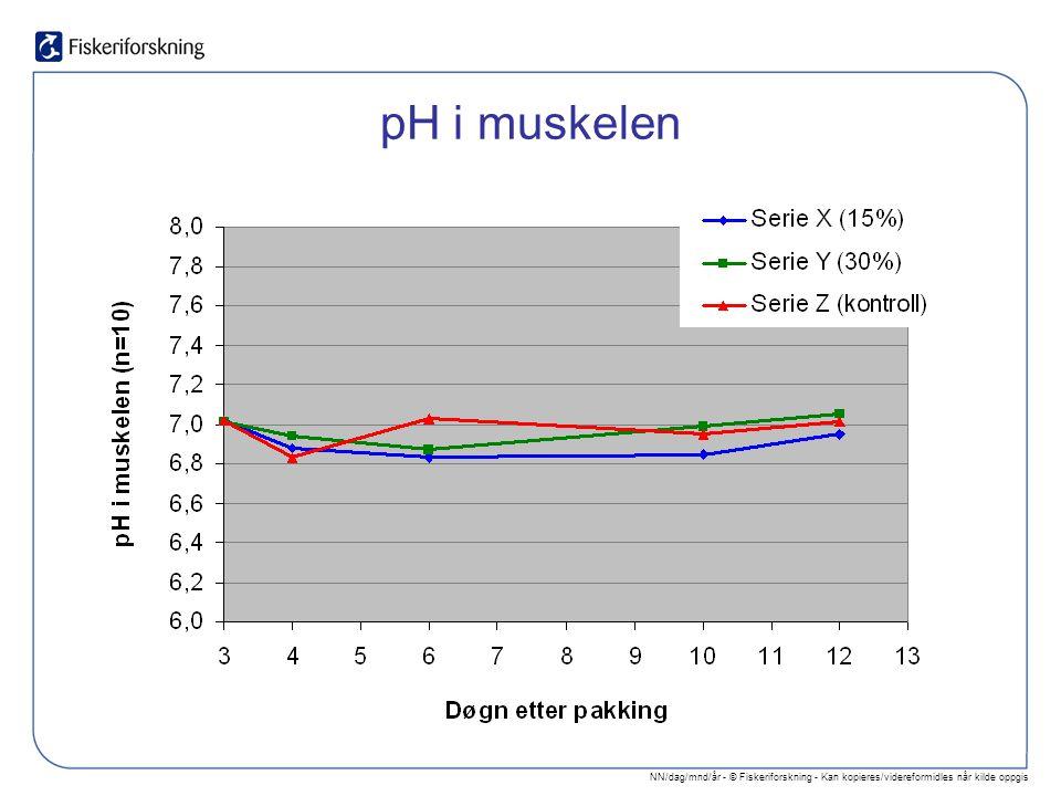 NN/dag/mnd/år - © Fiskeriforskning - Kan kopieres/videreformidles når kilde oppgis pH i muskelen