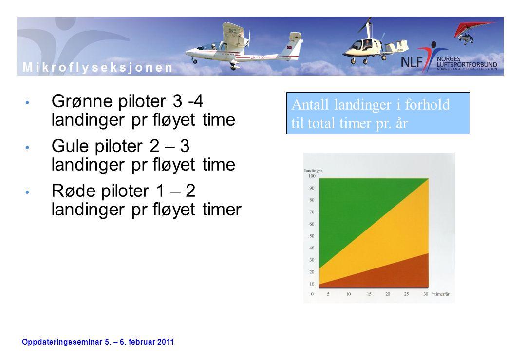 Oppdateringsseminar 5. – 6. februar 2011 • Grønne piloter 3 -4 landinger pr fløyet time • Gule piloter 2 – 3 landinger pr fløyet time • Røde piloter 1