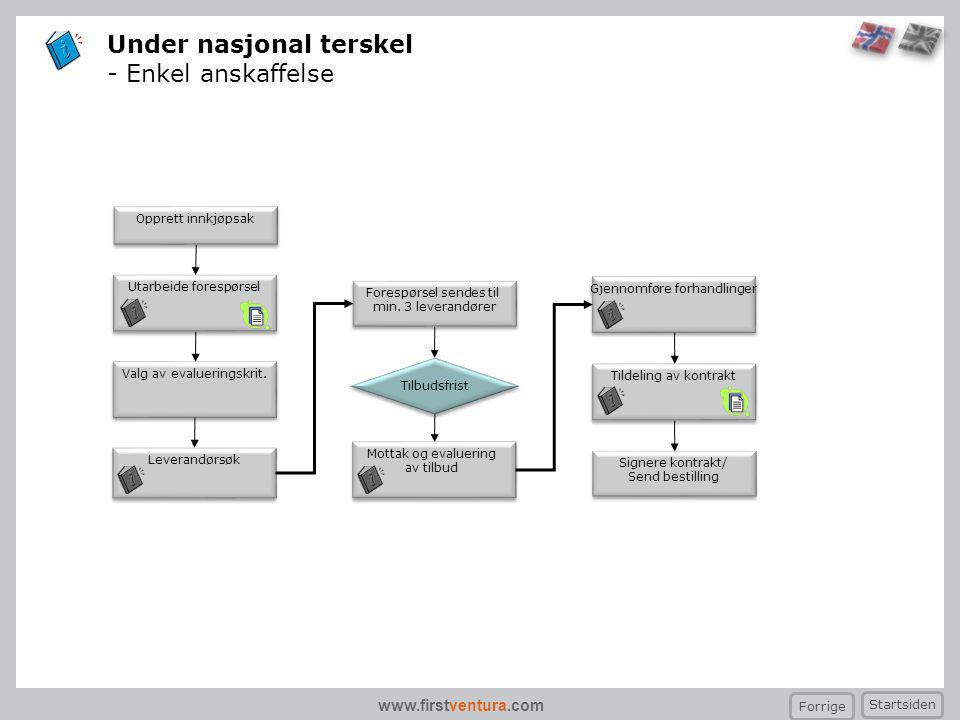 www.firstventura.com Under nasjonal terskel - Enkel anskaffelse Utarbeide forespørsel Valg av evalueringskrit. Mottak og evaluering av tilbud Mottak o