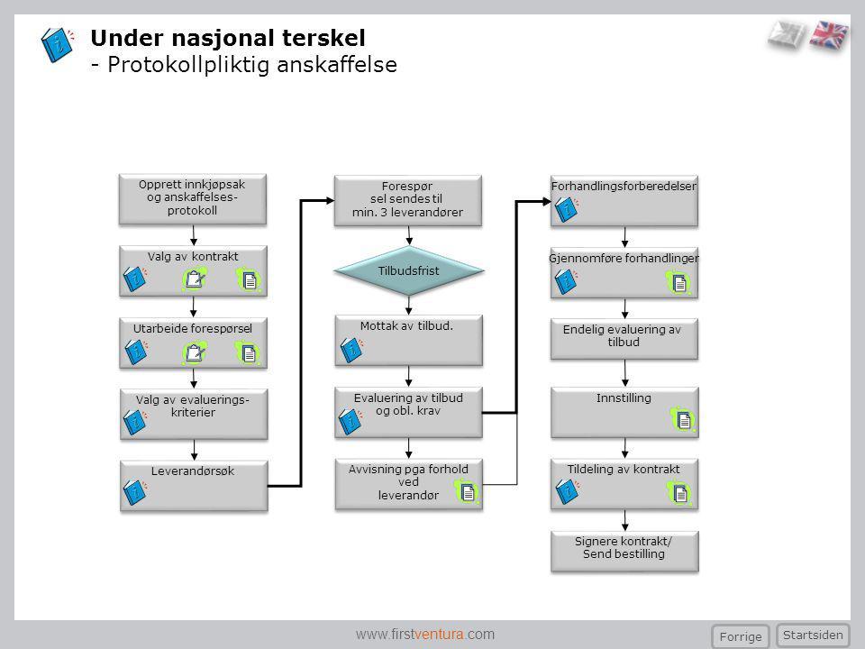 www.firstventura.com Avvisning pga forhold ved leverandør Avvisning pga forhold ved leverandør Utarbeide forespørsel Valg av kontrakt Valg av evalueri
