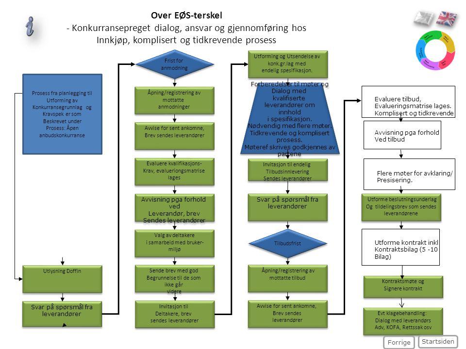 Forberedelser til møter og Dialog med kvalifiserte leverandører om innhold i spesifikasjon. Nødvendig med flere møter. Tidkrevende og komplisert prose