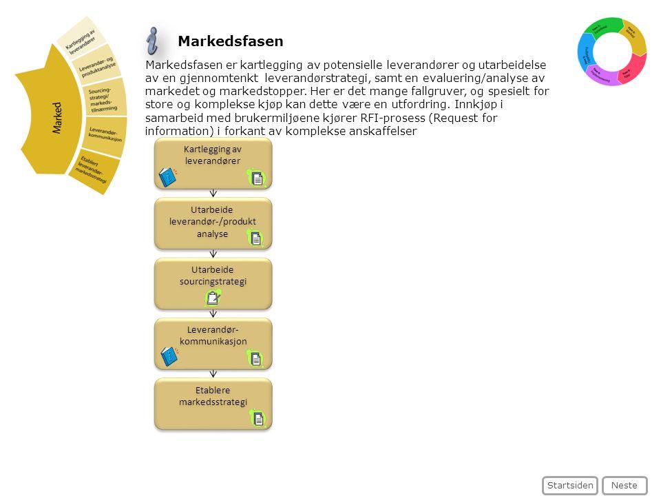 Utarbeide leverandør-/produkt analyse Utarbeide leverandør-/produkt analyse Etablere markedsstrategi Etablere markedsstrategi Utarbeide sourcingstrate