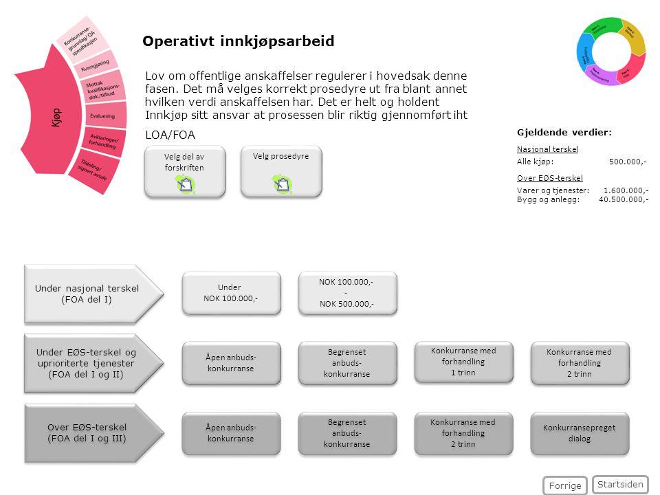 Velg del av forskriften Åpen anbuds- konkurranse Åpen anbuds- konkurranse Begrenset anbuds- konkurranse Begrenset anbuds- konkurranse Konkurranse med