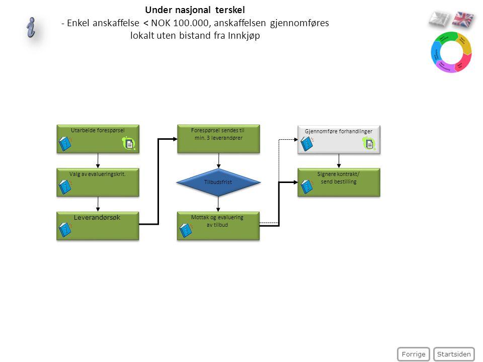 Under nasjonal terskel - Enkel anskaffelse < NOK 100.000, anskaffelsen gjennomføres lokalt uten bistand fra Innkjøp Startsiden Forrige Forespørsel sen