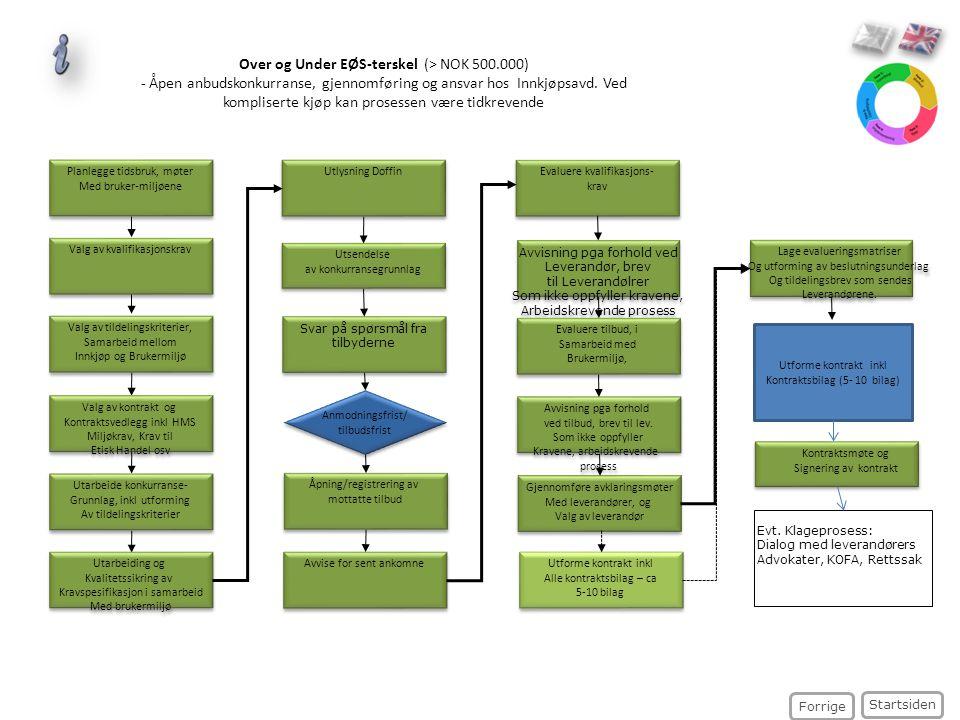 Over og Under EØS-terskel (> NOK 500.000) - Åpen anbudskonkurranse, gjennomføring og ansvar hos Innkjøpsavd. Ved kompliserte kjøp kan prosessen være t