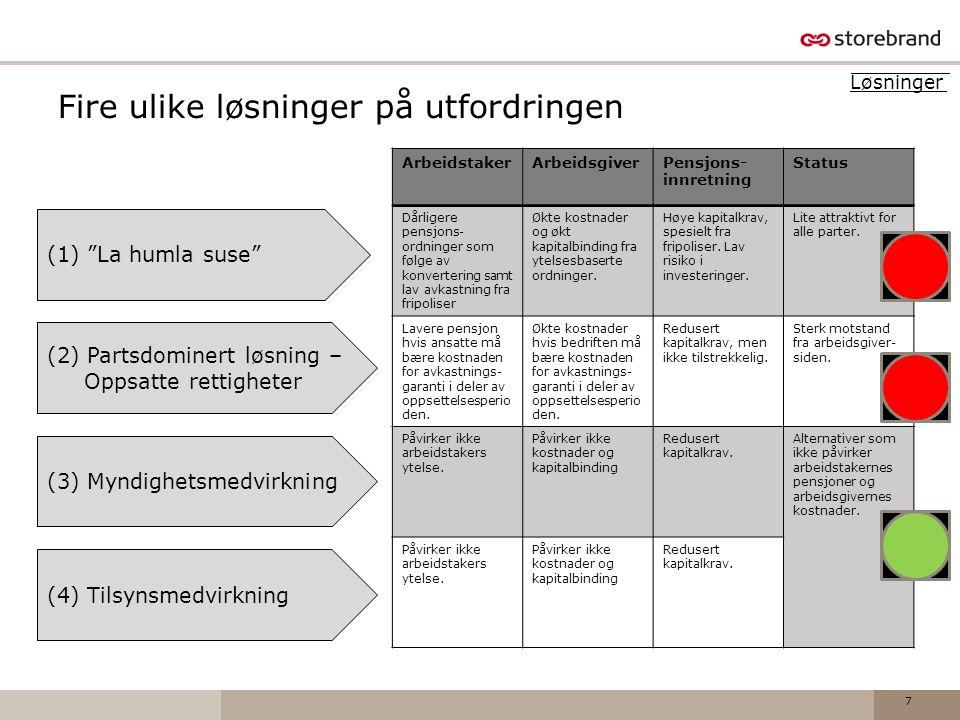 """Fire ulike løsninger på utfordringen 7 (1) """"La humla suse"""" (2) Partsdominert løsning – Oppsatte rettigheter (3) Myndighetsmedvirkning (4) Tilsynsmedvi"""