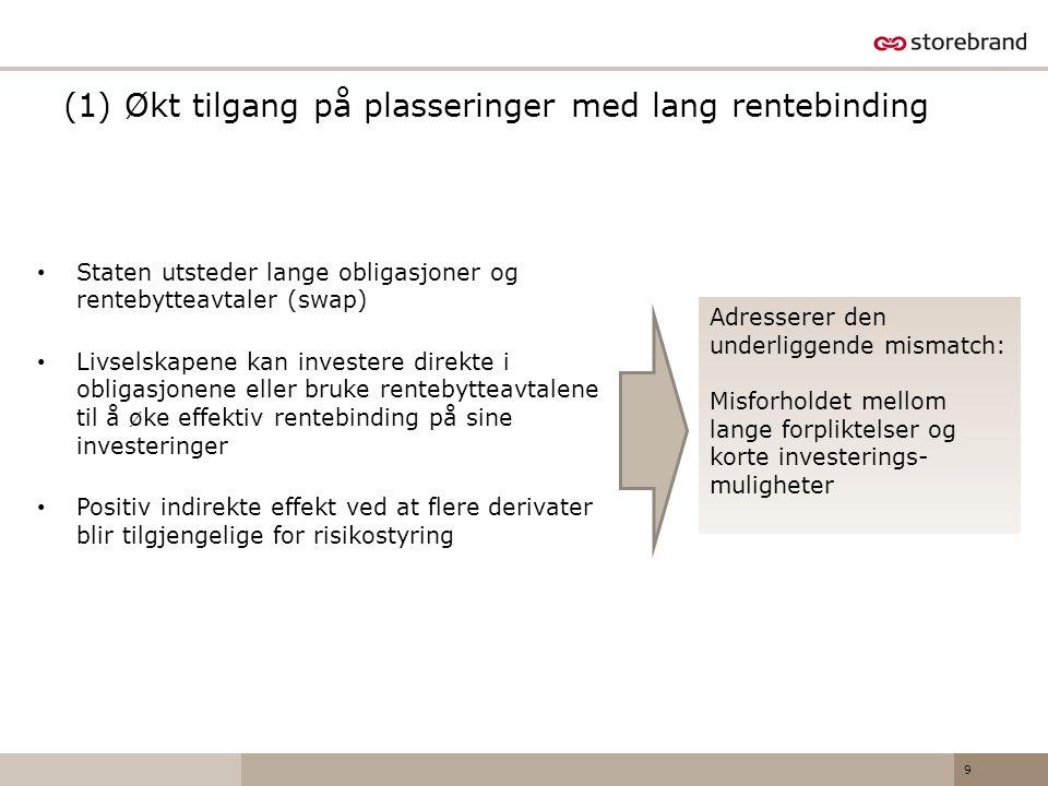 (1) Økt tilgang på plasseringer med lang rentebinding • Staten utsteder lange obligasjoner og rentebytteavtaler (swap) • Livselskapene kan investere d