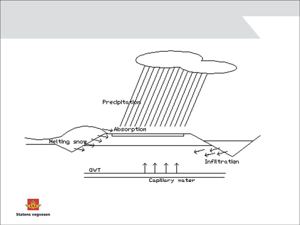 Terrenggrøft/overvannsgrøft utenfor vegområdet Skal sikre at vann ledes bort fra vegområdet og at vegoverbygningen holdes tørr.