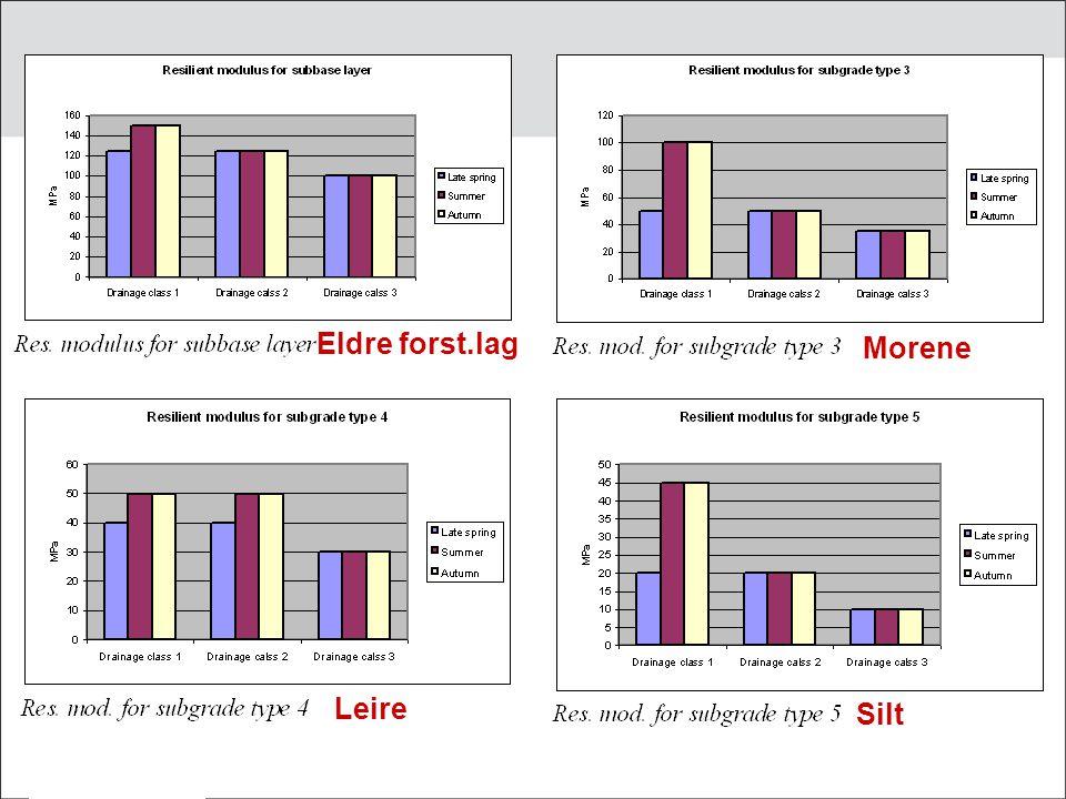 Sverige – PMS Objekt/ATB väg Dreneringsklasse 1 Dreneringsklasse 2 Dreneringsklasse 3 Ikke mer enn 1 uke sammenhengende vann over 0.8 m under skulderk