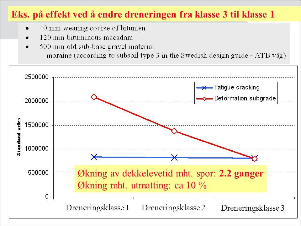 Økning av levetiden mht. spor: 2.6 ganger Økning mht. utmatting: ca. 4 % Dreneringsklasse 1 Dreneringsklasse 3Dreneringsklasse 2 Eks. på effekt ved å