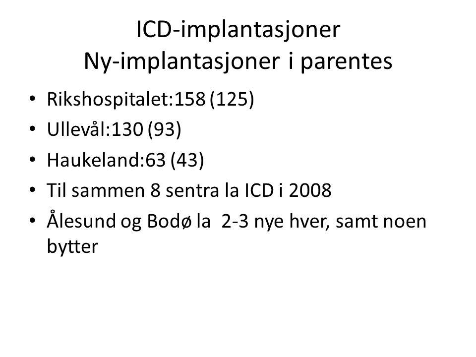 ICD-implantasjoner Ny-implantasjoner i parentes • Rikshospitalet:158 (125) • Ullevål:130 (93) • Haukeland:63 (43) • Til sammen 8 sentra la ICD i 2008 • Ålesund og Bodø la 2-3 nye hver, samt noen bytter