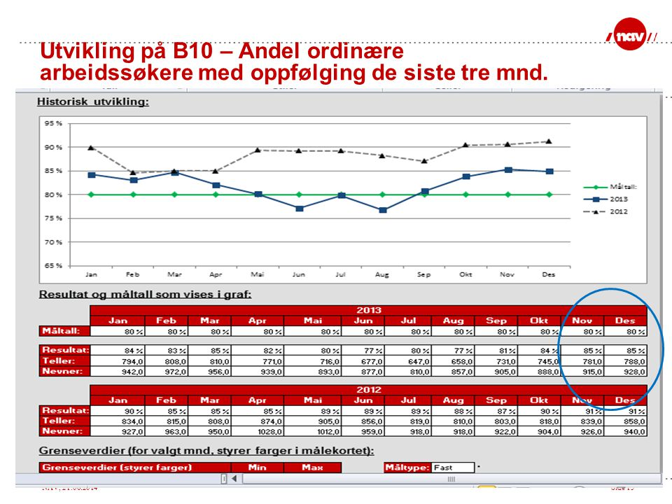 NAV, 21.06.2014Side 13 Utvikling på B10 – Andel ordinære arbeidssøkere med oppfølging de siste tre mnd.