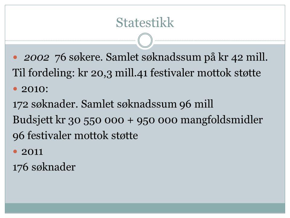 Statestikk  2002 76 søkere.Samlet søknadssum på kr 42 mill.