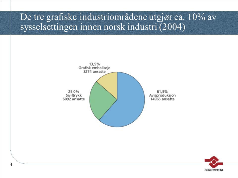 4 De tre grafiske industriområdene utgjør ca. 10% av sysselsettingen innen norsk industri (2004)