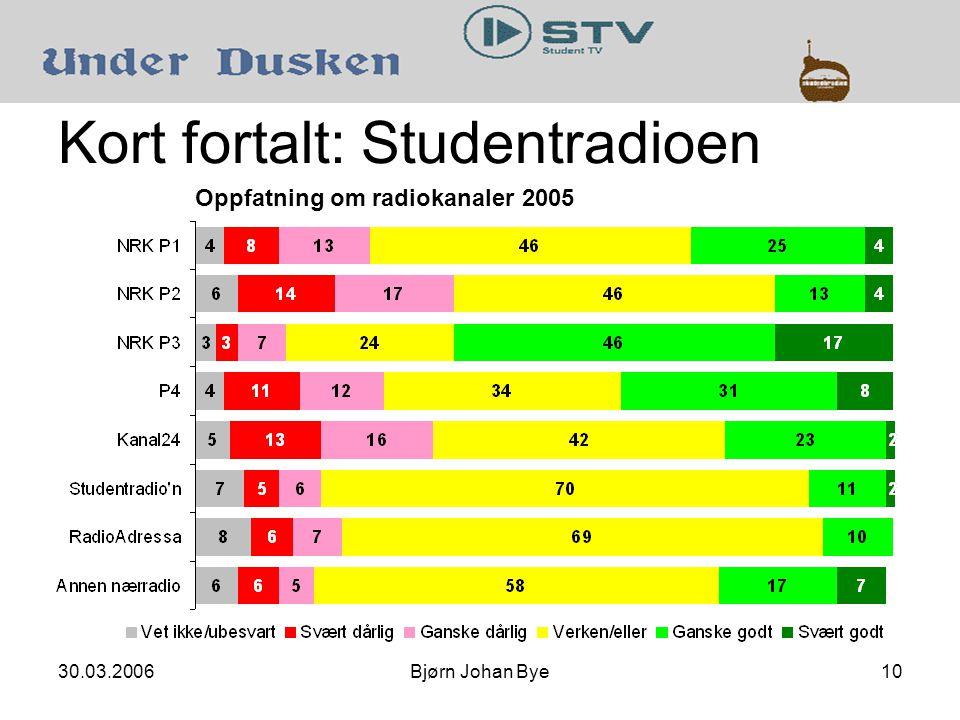 30.03.2006Bjørn Johan Bye10 Kort fortalt: Studentradioen Oppfatning om radiokanaler 2005