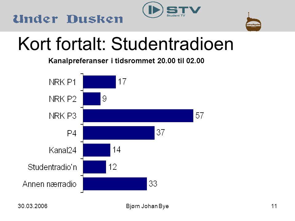 30.03.2006Bjørn Johan Bye11 Kort fortalt: Studentradioen Kanalpreferanser i tidsrommet 20.00 til 02.00