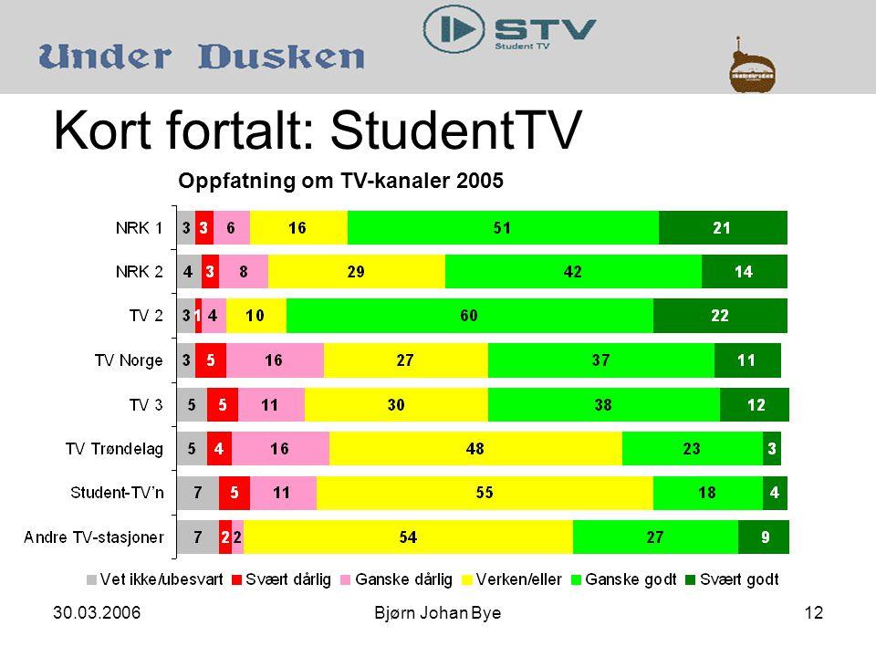 30.03.2006Bjørn Johan Bye12 Kort fortalt: StudentTV Oppfatning om TV-kanaler 2005