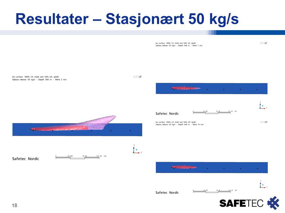 18 Resultater – Stasjonært 50 kg/s
