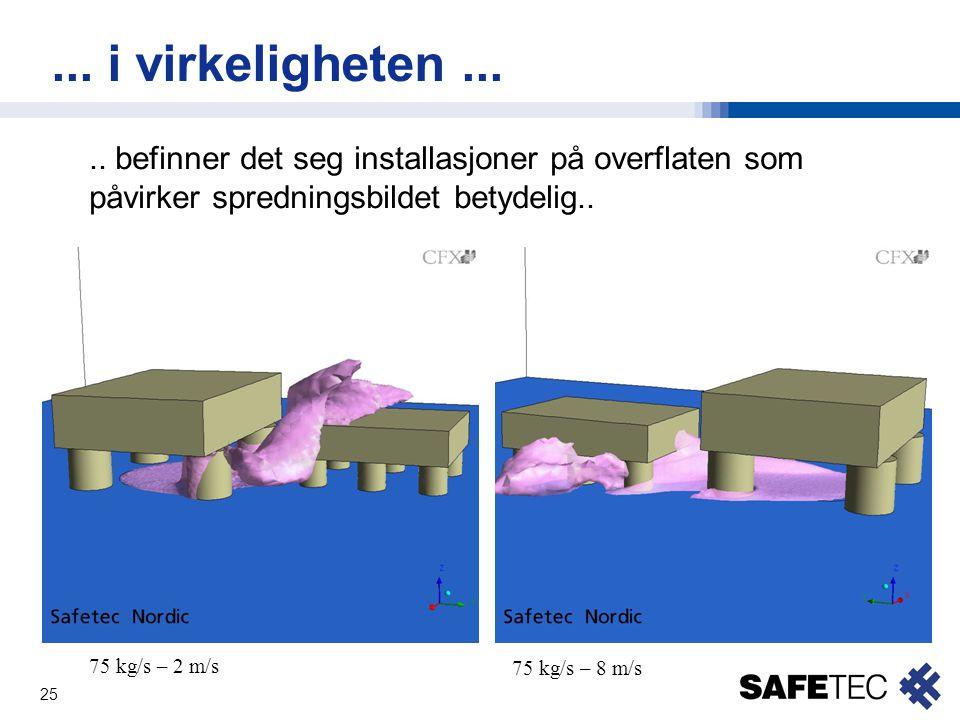 25... i virkeligheten..... befinner det seg installasjoner på overflaten som påvirker spredningsbildet betydelig.. 75 kg/s – 2 m/s 75 kg/s – 8 m/s