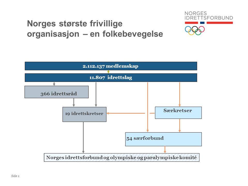 Side 2 Norges største frivillige organisasjon – en folkebevegelse 366 idrettsråd Særkretser 54 særforbund 19 idrettskretser Norges idrettsforbund og olympiske og paralympiske komité 2.112.137 medlemskap 11.807 idrettslag