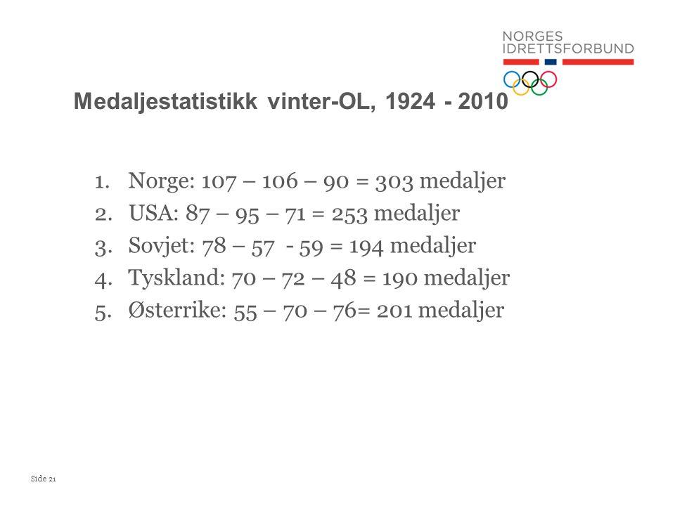 Side 21 1.Norge: 107 – 106 – 90 = 303 medaljer 2.USA: 87 – 95 – 71 = 253 medaljer 3.Sovjet: 78 – 57 - 59 = 194 medaljer 4.Tyskland: 70 – 72 – 48 = 190 medaljer 5.Østerrike: 55 – 70 – 76= 201 medaljer Medaljestatistikk vinter-OL, 1924 - 2010