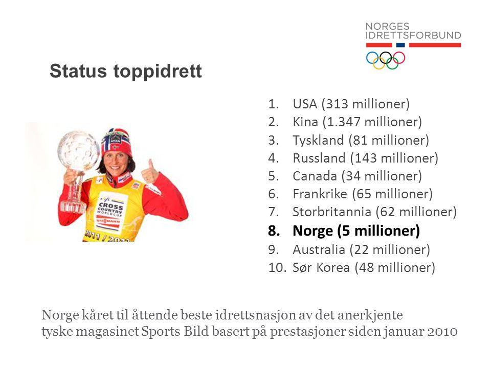 Status toppidrett 1.USA (313 millioner) 2.Kina (1.347 millioner) 3.Tyskland (81 millioner) 4.Russland (143 millioner) 5.Canada (34 millioner) 6.Frankrike (65 millioner) 7.Storbritannia (62 millioner) 8.Norge (5 millioner) 9.Australia (22 millioner) 10.Sør Korea (48 millioner) Norge kåret til åttende beste idrettsnasjon av det anerkjente tyske magasinet Sports Bild basert på prestasjoner siden januar 2010