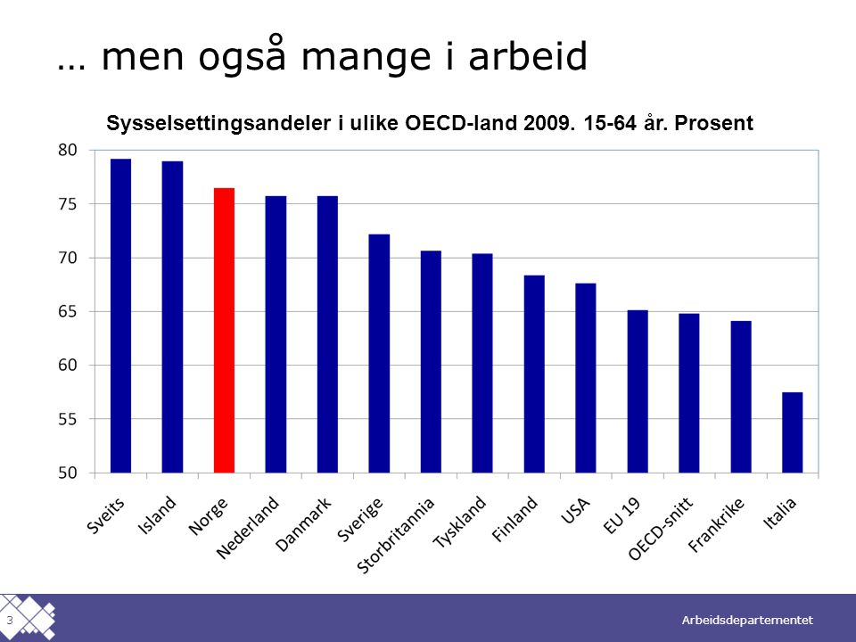 Arbeidsdepartementet Norsk mal: To innholdsdeler - Sammenlikning Også sterk vekst i sysselsettingen Vekst i sysselsettingen siden 2001.