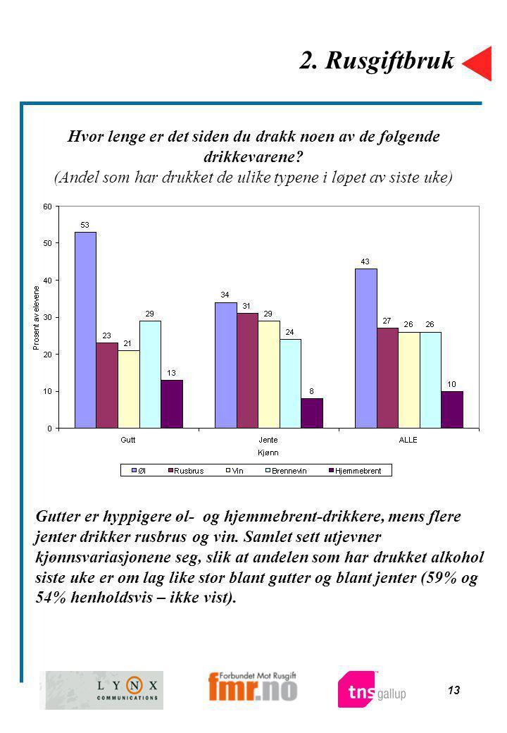 13 2. Rusgiftbruk Hvor lenge er det siden du drakk noen av de følgende drikkevarene? (Andel som har drukket de ulike typene i løpet av siste uke) Gutt