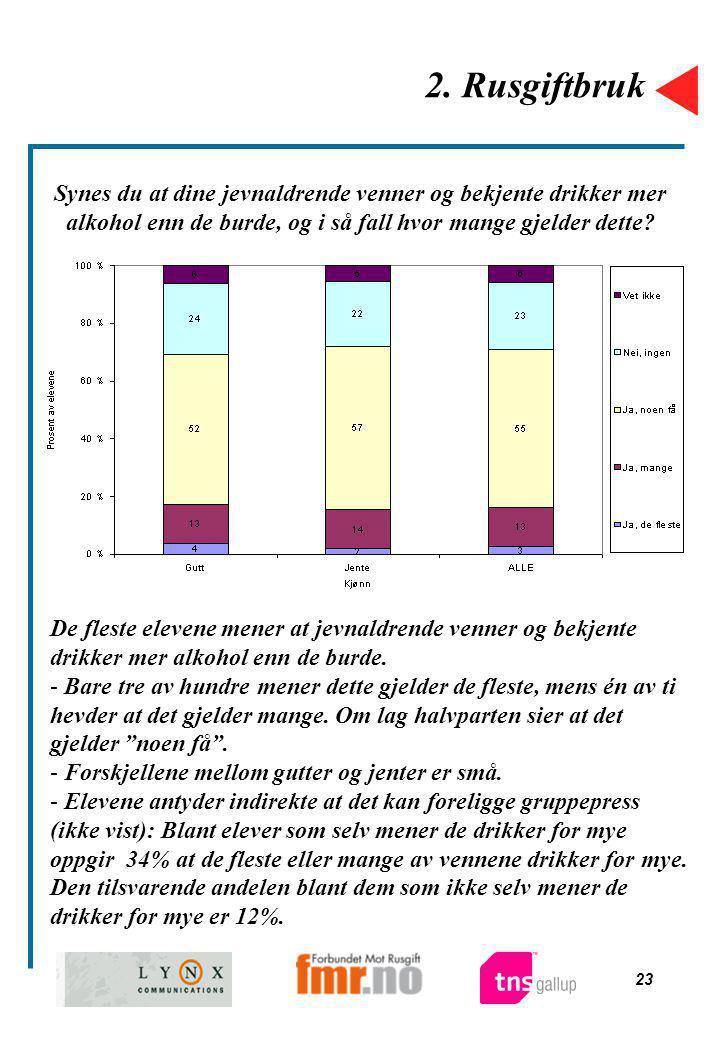 23 2. Rusgiftbruk Synes du at dine jevnaldrende venner og bekjente drikker mer alkohol enn de burde, og i så fall hvor mange gjelder dette? De fleste