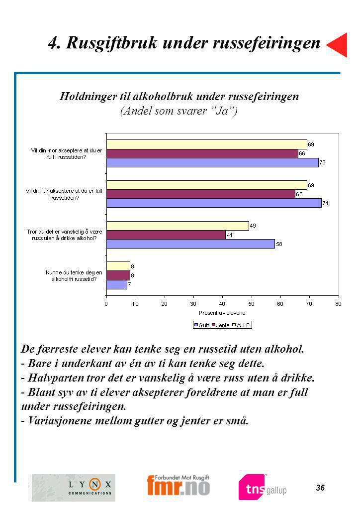 """36 4. Rusgiftbruk under russefeiringen Holdninger til alkoholbruk under russefeiringen (Andel som svarer """"Ja"""") De færreste elever kan tenke seg en rus"""