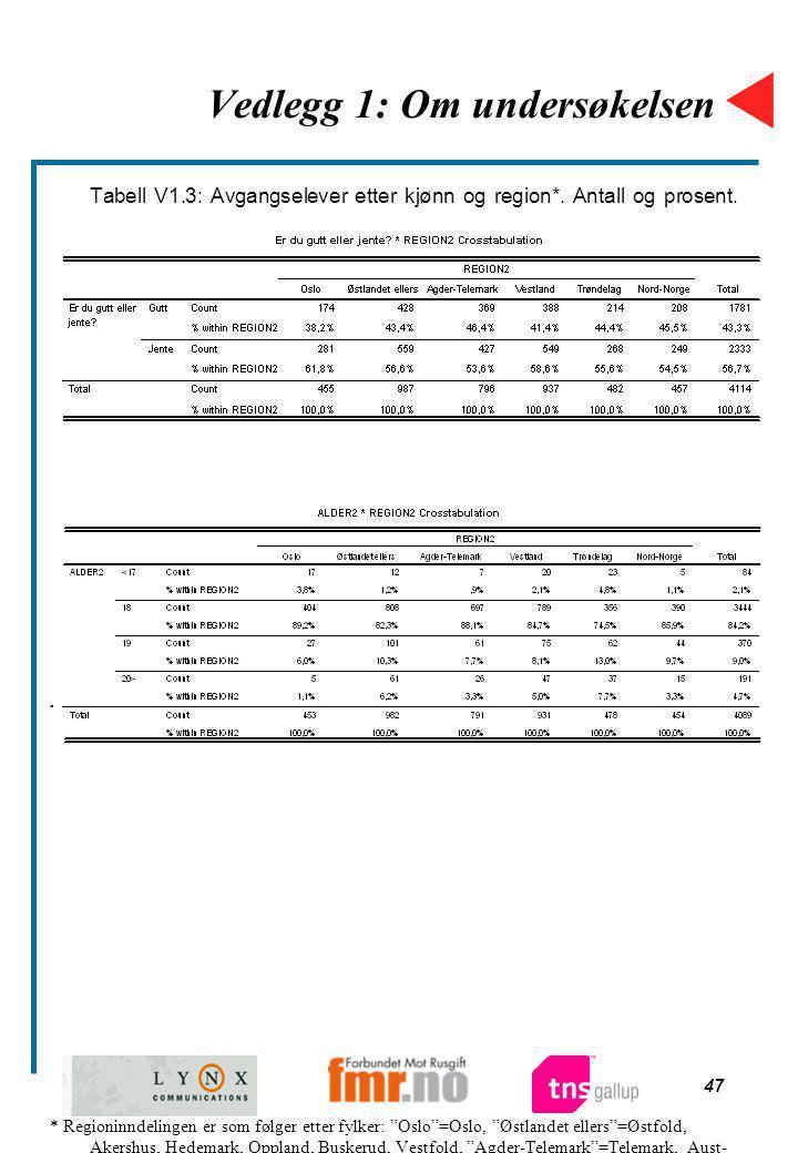 47 Vedlegg 1: Om undersøkelsen Tabell V1.3: Avgangselever etter kjønn og region*. Antall og prosent. Tabell V1.4: Avgangselever etter alder og region.