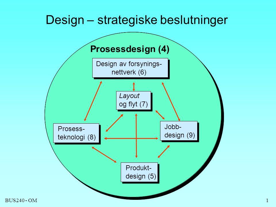 BUS240 - OM1 Design – strategiske beslutninger Layout og flyt (7) Prosessdesign (4) Jobb- design (9) Produkt- design (5) Design av forsynings- nettver