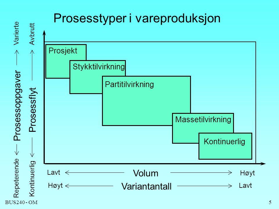 BUS240 - OM5 Prosesstyper i vareproduksjon Prosjekt Stykktilvirkning Partitilvirkning Massetilvirkning Kontinuerlig HøytLavt Høyt Volum Variantantall