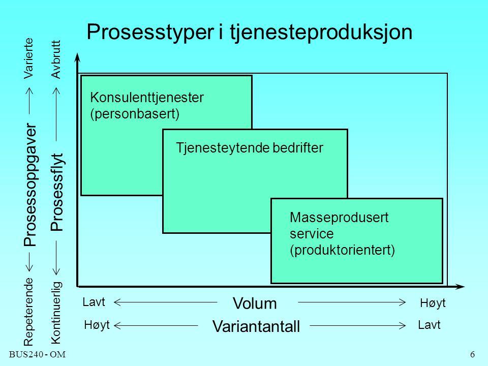 BUS240 - OM6 Prosesstyper i tjenesteproduksjon HøytLavt Høyt Volum Variantantall Konsulenttjenester (personbasert) Tjenesteytende bedrifter Masseprodu