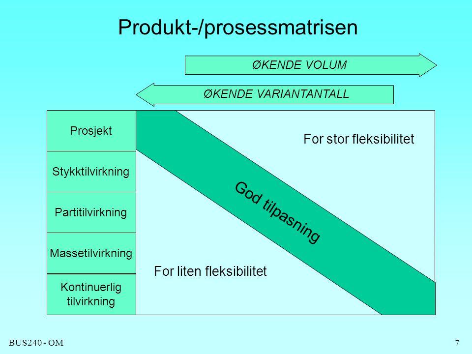 BUS240 - OM7 Produkt-/prosessmatrisen ØKENDE VARIANTANTALL ØKENDE VOLUM God tilpasning Prosjekt Stykktilvirkning Partitilvirkning Massetilvirkning Kon
