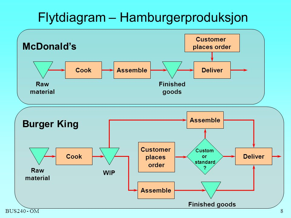 BUS240 - OM8 Flytdiagram – Hamburgerproduksjon CookAssembleDeliver Customer places order Raw material Finished goods Cook Assemble Deliver Raw materia