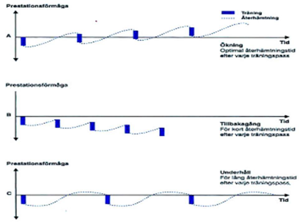 Harald Munkvold25 Utrente/inaktive •Mål: trene jevnt, øke fysisk form •En liten økt risiko for hjertestans under aktivitet •Begynn rolig –Lav intensitet, flere pauser, 1-2 ganger i uken –Gradvis økning av mengde, så intensitet •Motiverende øvelser •Godt skotøy •Tren til faste tider i uken •Tren sammen med andre