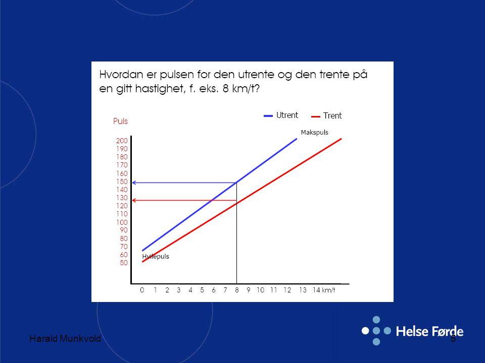 Harald Munkvold26 Overvektige •Mål –Primært; øke fysisk form –Sekundært; gå ned i vekt •En kombinasjon er ønskelig •En kombinasjon av UT og energirestriksjoner anbefales –Lempe på energirestriksjoner etter hvert •En økning av dagligdagse aktiviteter anbefales –Gå/sykle til jobb, trapper o.a •Gradvis tilvenning –Uvant UT kan føre til ulike skader •Flatt terreng, unngå bratte nedoverbakker