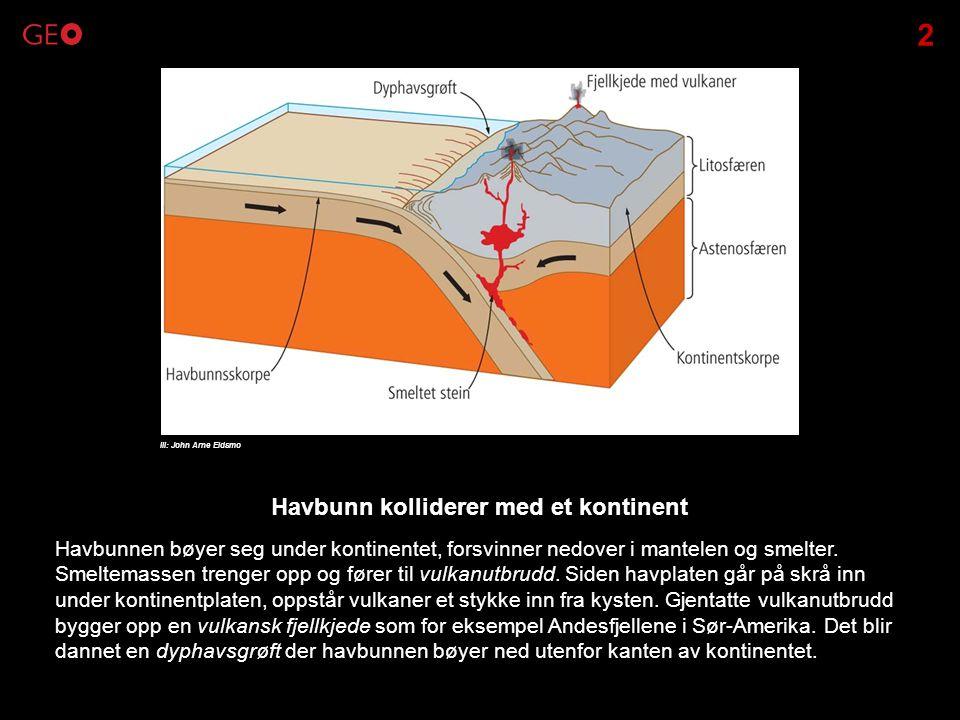 Havbunnen bøyer seg under kontinentet, forsvinner nedover i mantelen og smelter. Smeltemassen trenger opp og fører til vulkanutbrudd. Siden havplaten