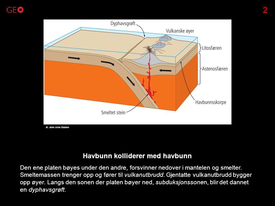 Den ene platen bøyes under den andre, forsvinner nedover i mantelen og smelter. Smeltemassen trenger opp og fører til vulkanutbrudd. Gjentatte vulkanu