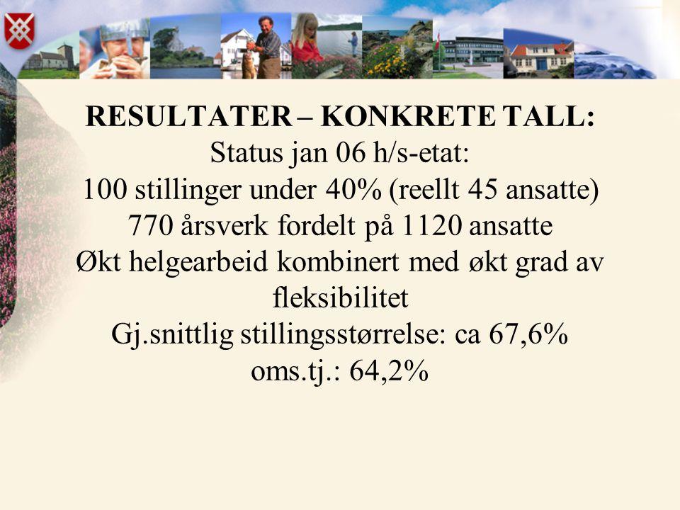 RESULTATER – KONKRETE TALL: Status jan 06 h/s-etat: 100 stillinger under 40% (reellt 45 ansatte) 770 årsverk fordelt på 1120 ansatte Økt helgearbeid k