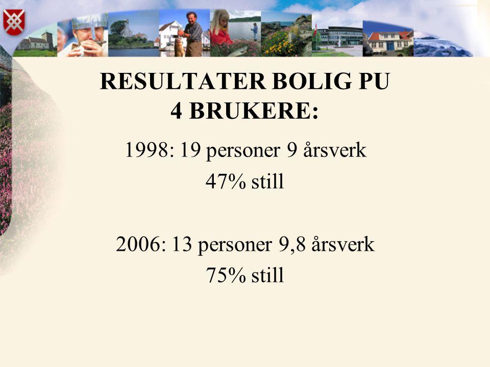 RESULTATER BOLIG PU 4 BRUKERE: 1998: 19 personer 9 årsverk 47% still 2006: 13 personer 9,8 årsverk 75% still