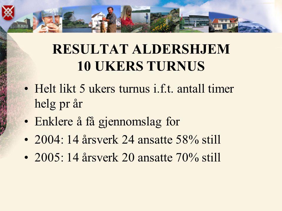 RESULTAT ALDERSHJEM 10 UKERS TURNUS •Helt likt 5 ukers turnus i.f.t. antall timer helg pr år •Enklere å få gjennomslag for •2004: 14 årsverk 24 ansatt
