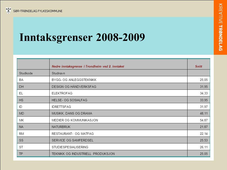 Inntaksgrenser 2008-2009 Nedre inntaksgrense i Trondheim ved 2. inntaketSnitt StudkodeStudnavn BABYGG- OG ANLEGGSTEKNIKK25,05 DHDESIGN OG HÅNDVERKSFAG