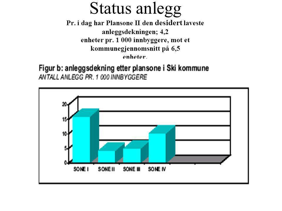 Status anlegg Pr. i dag har Plansone II den desidert laveste anleggsdekningen; 4,2 enheter pr. 1 000 innbyggere, mot et kommunegjennomsnitt på 6,5 enh