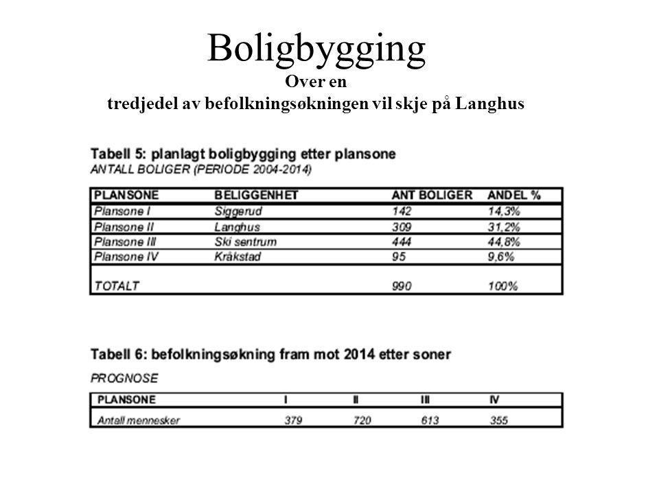 Boligbygging Over en tredjedel av befolkningsøkningen vil skje på Langhus