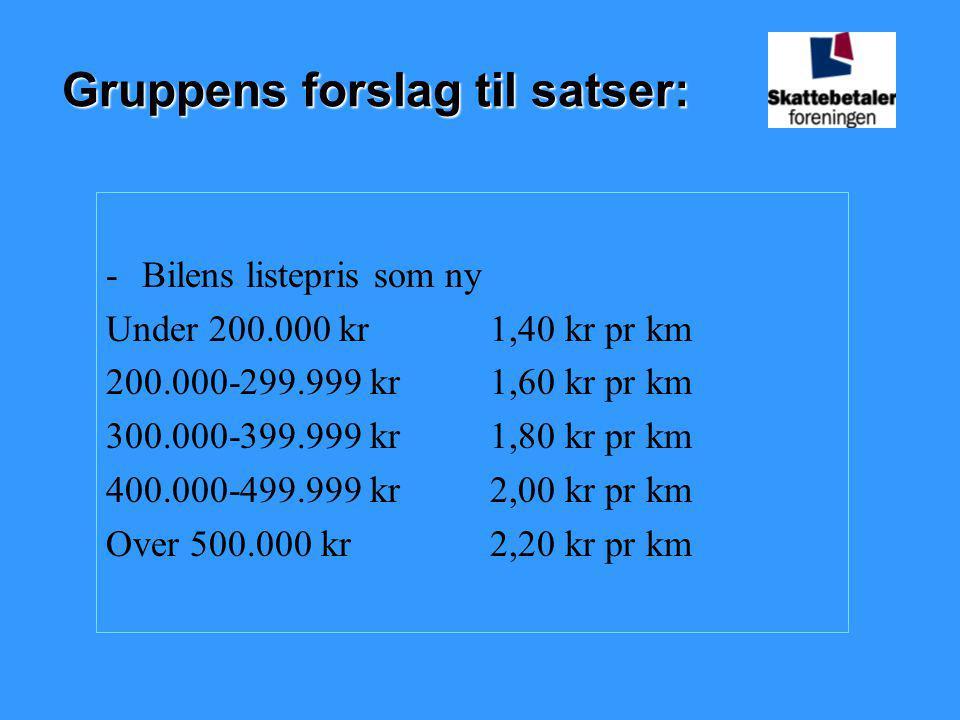 Gruppens forslag til satser: -Bilens listepris som ny Under 200.000 kr1,40 kr pr km 200.000-299.999 kr1,60 kr pr km 300.000-399.999 kr1,80 kr pr km 40