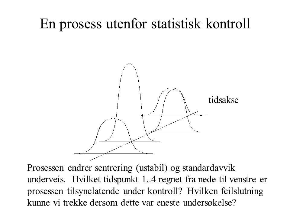 En prosess utenfor statistisk kontroll Prosessen endrer sentrering (ustabil) og standardavvik underveis. Hvilket tidspunkt 1..4 regnet fra nede til ve