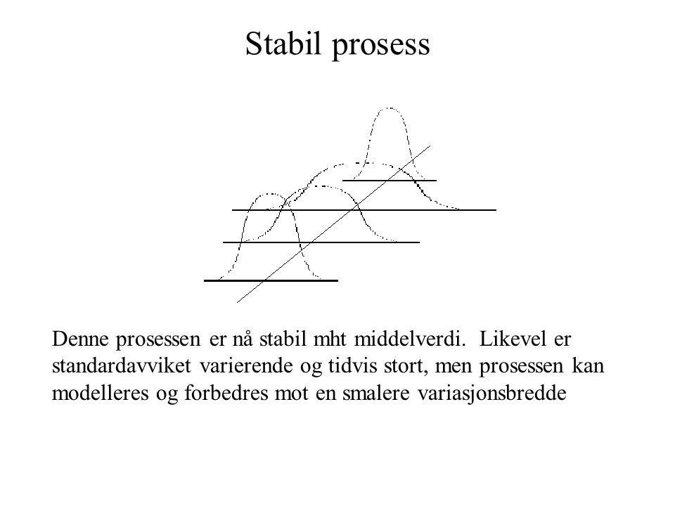 Stabil og kapabel (dugelig) prosess Denne prosessen har gjennomgått en forbedring, den er stabil som forrige figur viser, men er i tillegg jevnere mht standardavvik
