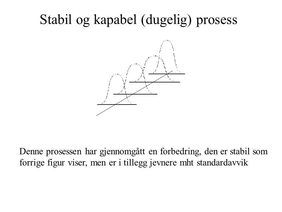Stabil og kapabel (dugelig) prosess Denne prosessen har gjennomgått en forbedring, den er stabil som forrige figur viser, men er i tillegg jevnere mht